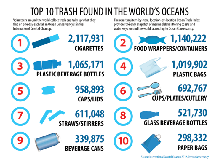 ocean-garbage-top10